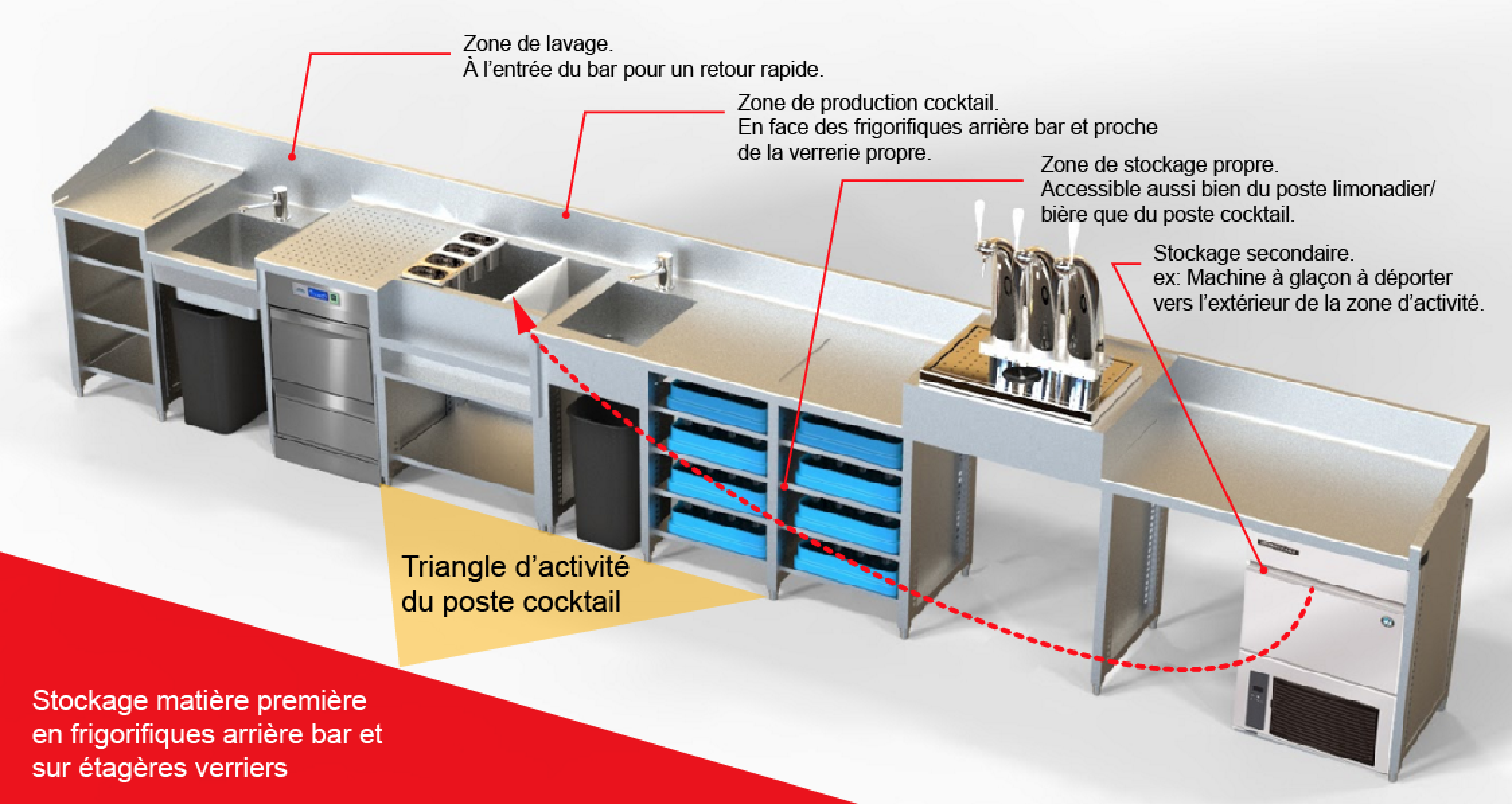 Agencer un bar inox for Machine plonge restaurant