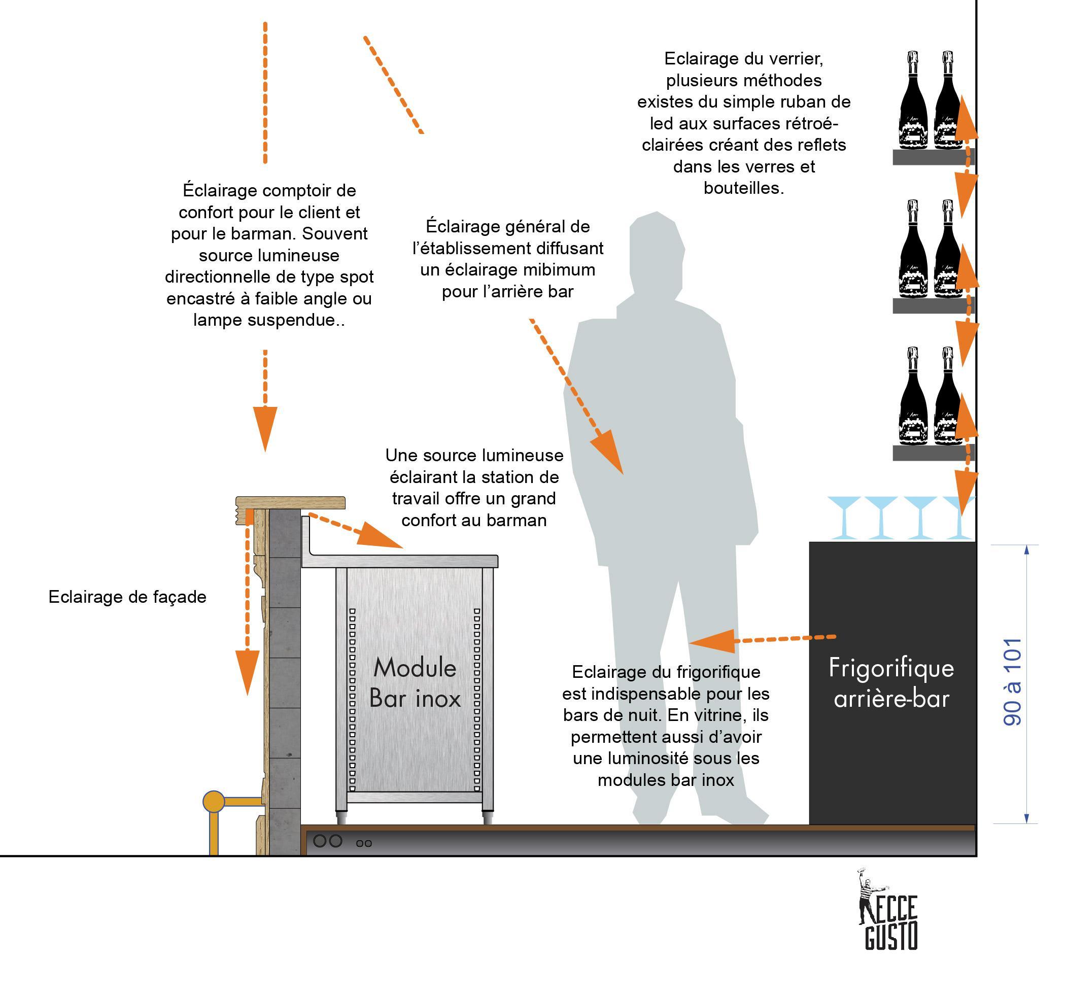 Agencer un bar inox - Porte verre de bar ...